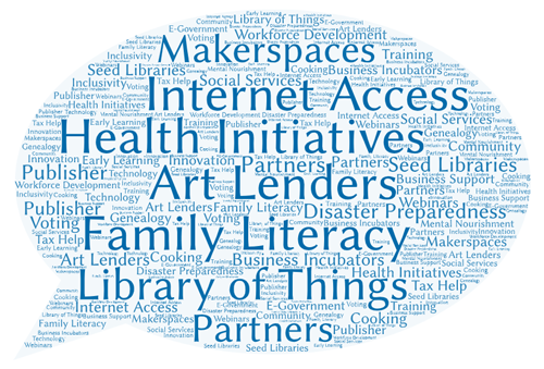 Workforce development, Makerspaces, Social Services, Internet Access, Health Initiatives, Art Lenders, Family Literacy, Library of Things, E-Government, Partners